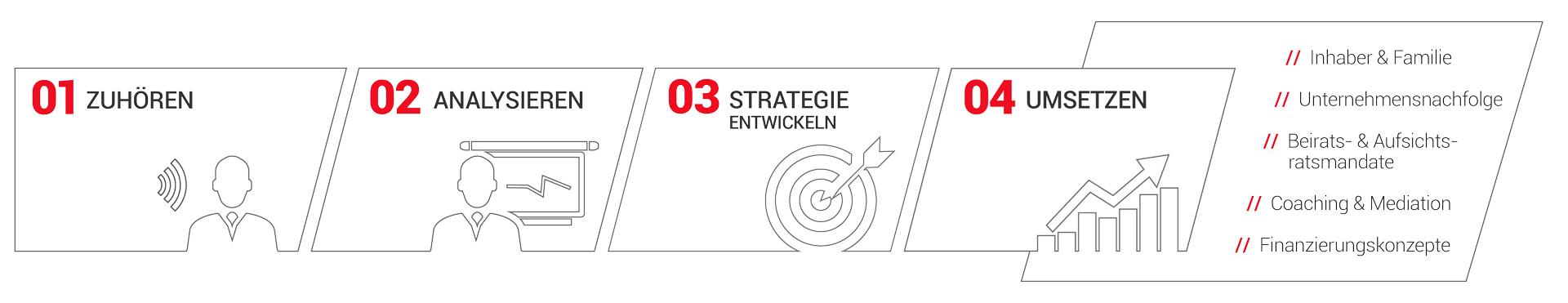 Prozess Imhaeuser Strategien